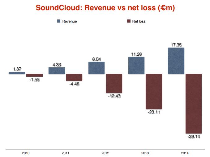 SoundCloud 2015