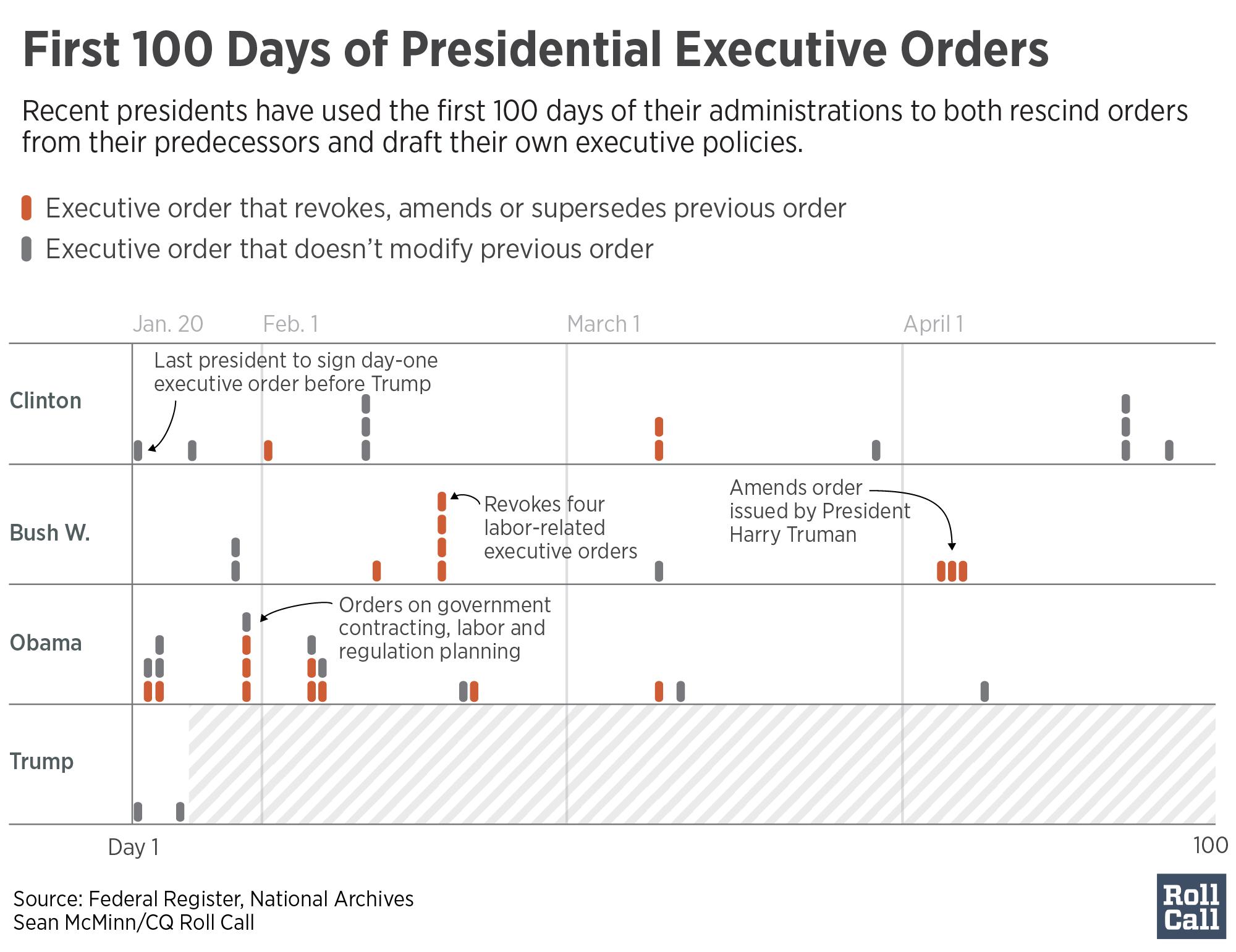 list trump executive orders