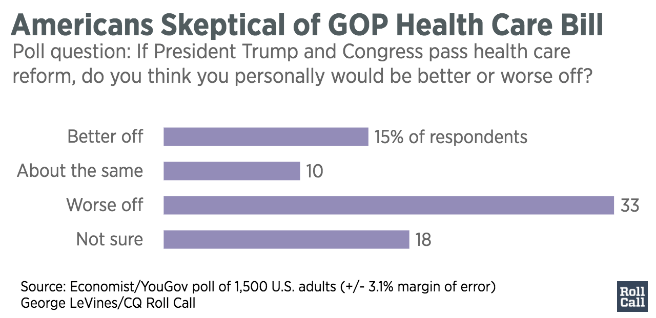 Americans_Skeptical_of_GOP_Health_Care_Bill__chartbuilder