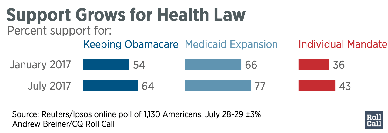 Support_Grows_for_Health_Law_Keeping_Obamacare_Medicaid_Expansion_Individual_Mandate_chartbuilder