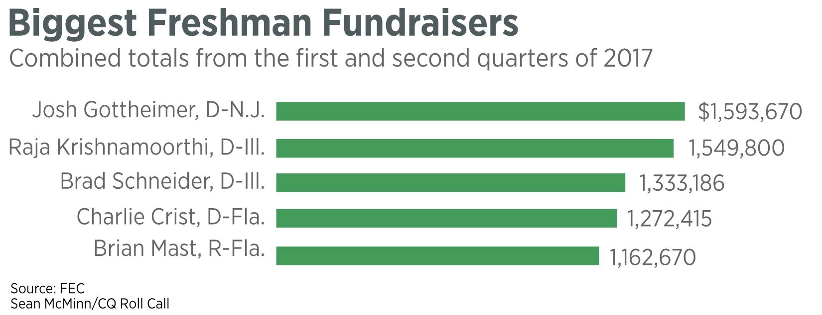 largest-fundraising-mon (1)