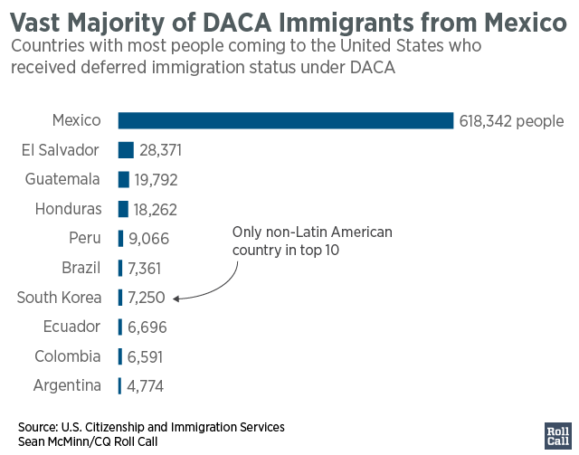 Vast_Majority_of_DACA_Immigrants_from_Mexico_Approved_to_Date2_Initials_chartbuilder (1)-01