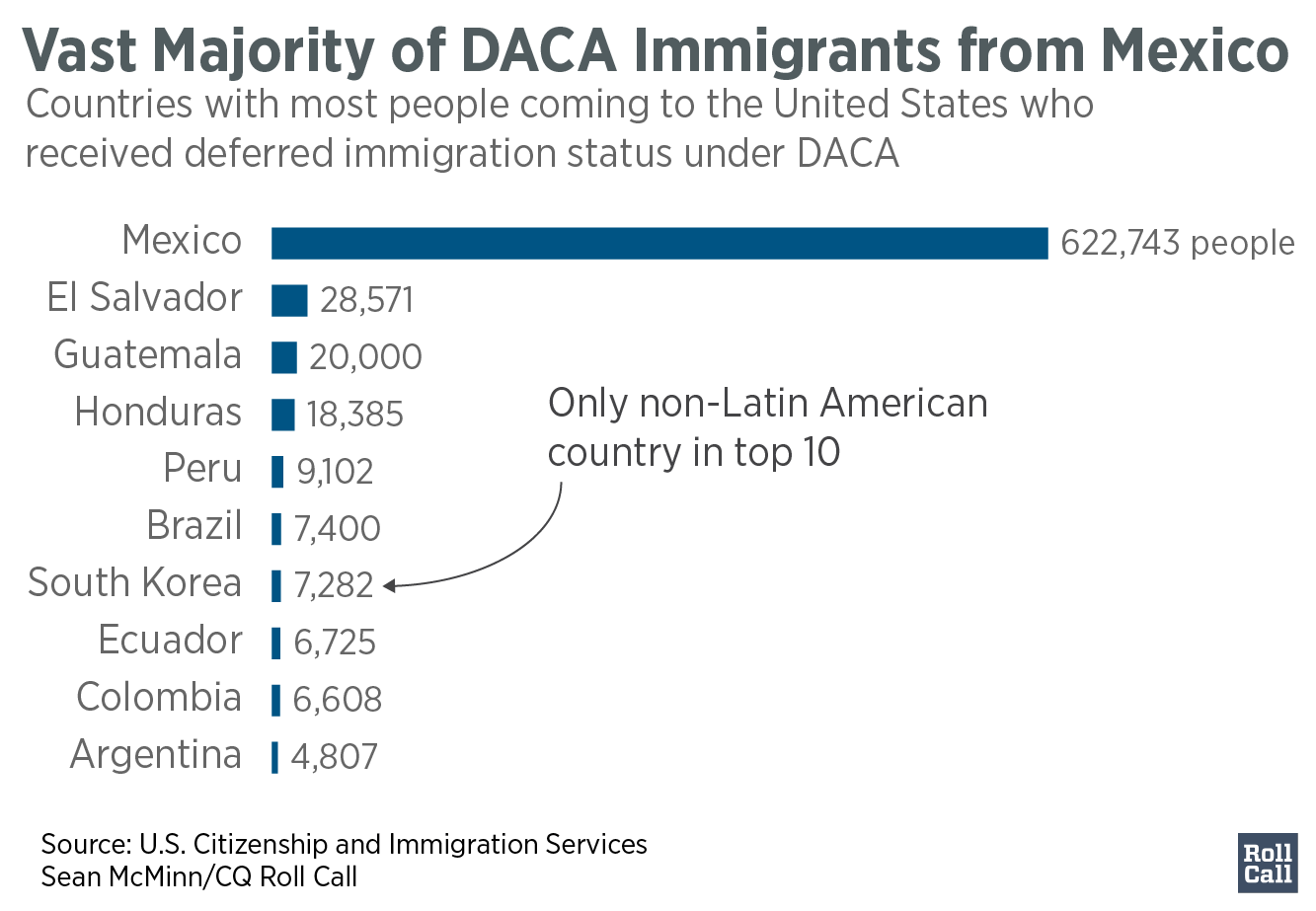 q3Vast_Majority_of_DACA_Immigrants_from_Mexico_Approved_to_Date2_Initials_chartbuilder (1)-01