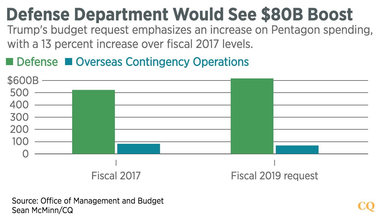 Defense_Department_Would_See_$80B_Boost_defense_oco_chartbuilder (1)