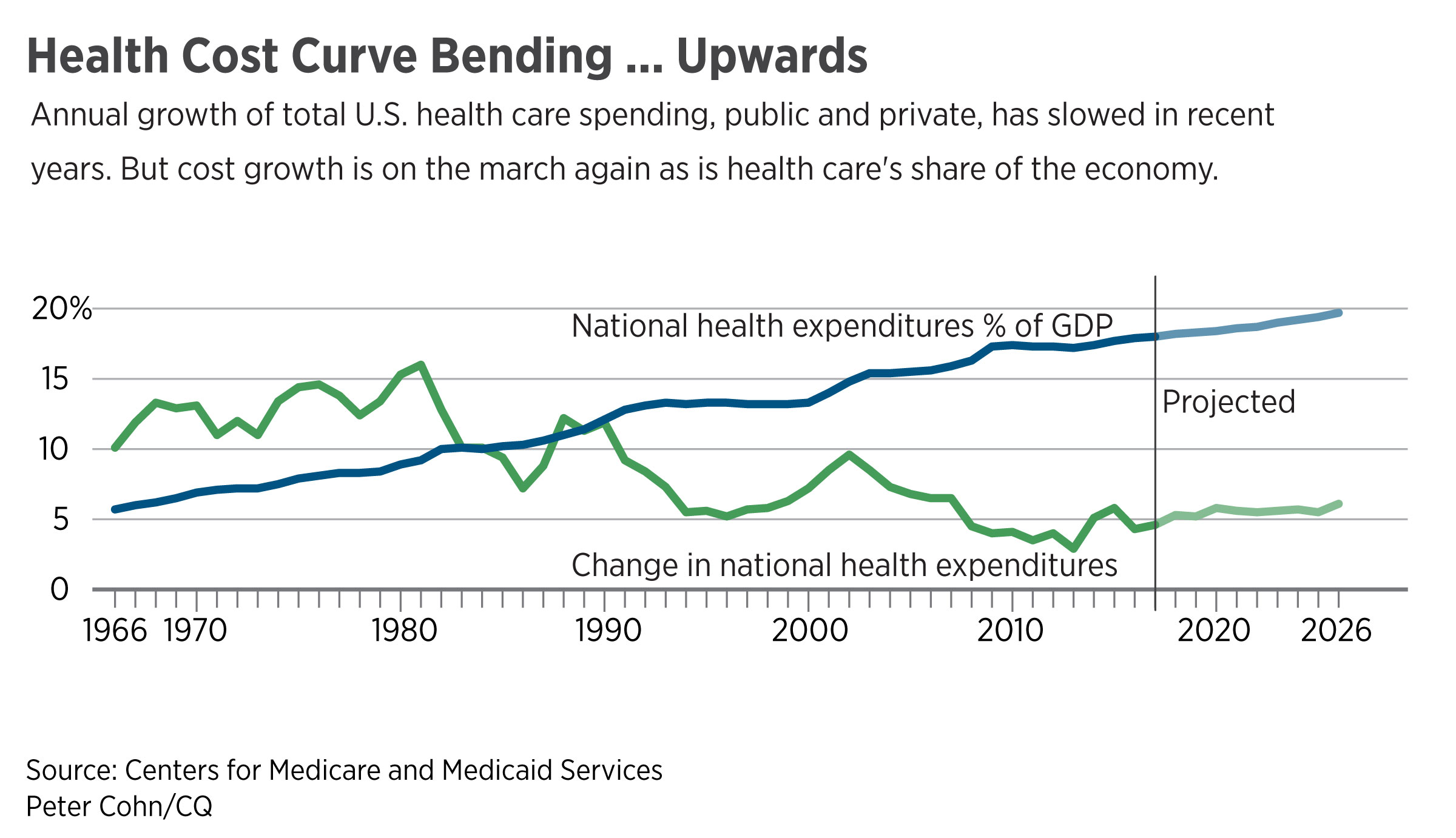 Health Cost Curve Bending ... Upwards