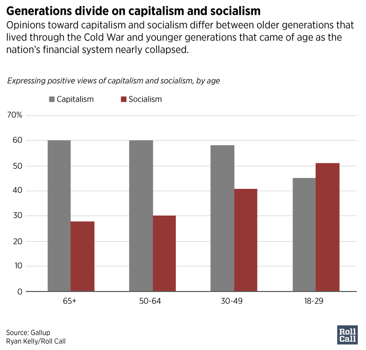 Younger Americans higher on socialism