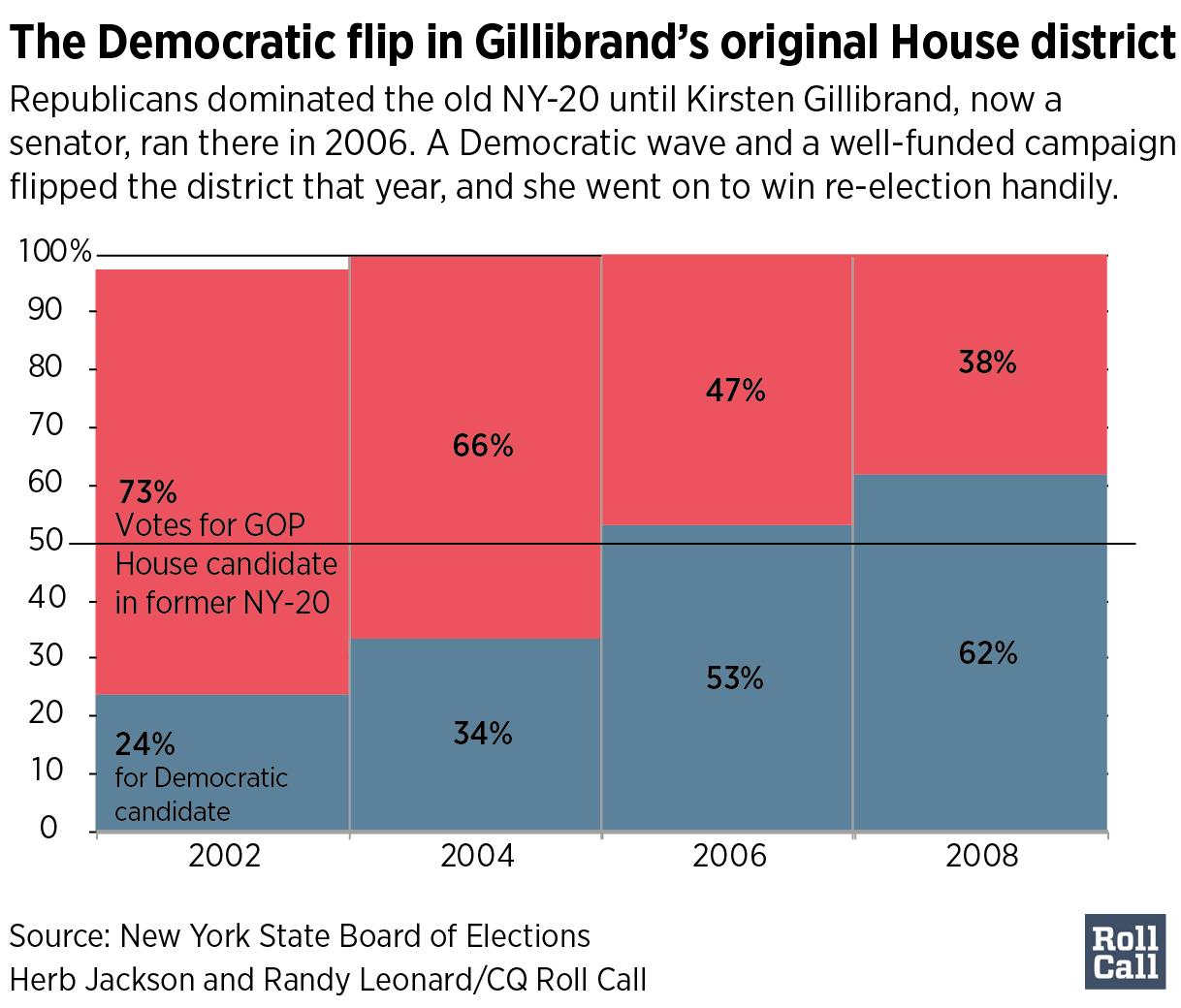 GillibrandElection