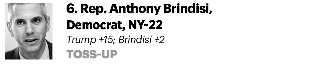 6. Rep. Anthony Brindisi, D-N.Y. Trump +15; Brindisi +2 Toss-up