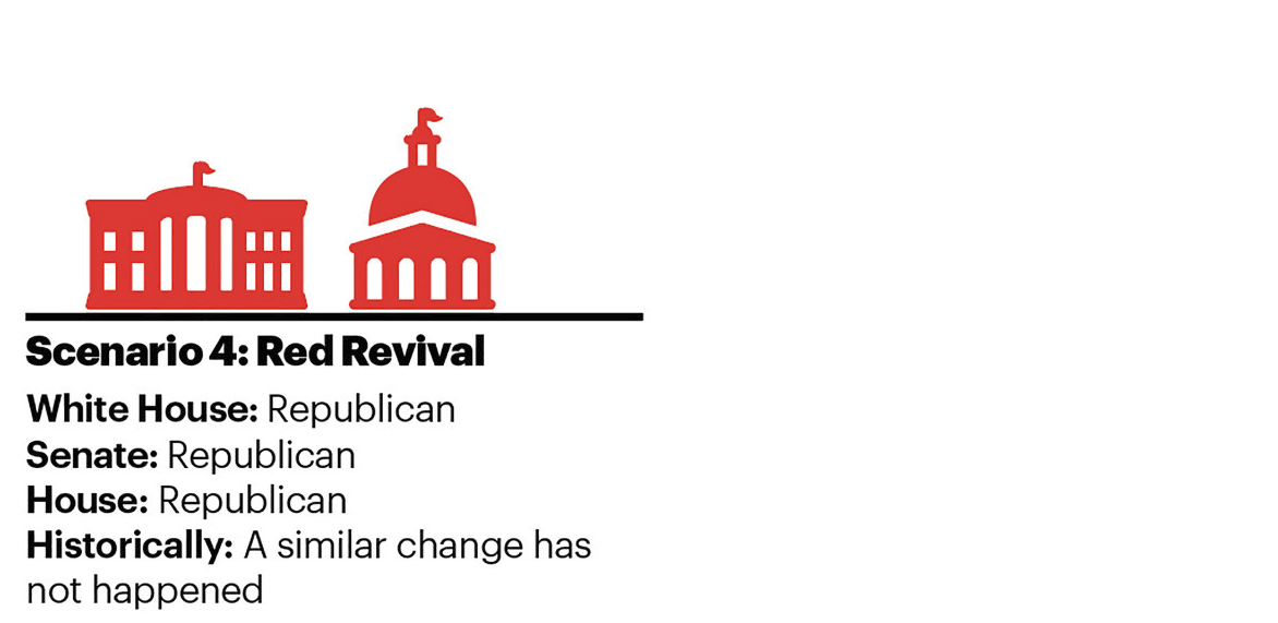 Scenario 4: Red Revival White House: Republican | Senate: Republican | House: Republican Historically: A similar change has not happened