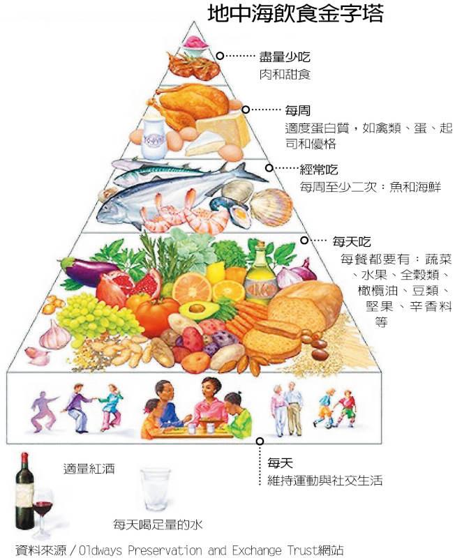 為了健康值得你參閲 / 一張圖 速懂怎麼吃最健康/ 世界日報 - paulhsu333 的部落格 - udn部落格
