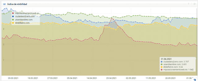 Visibility of the blog in May according to sistrix