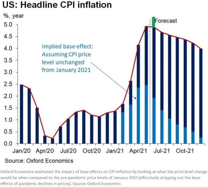 US Headline CPI Inflation