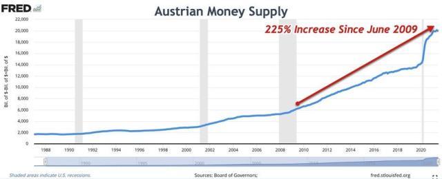Austrian money supply