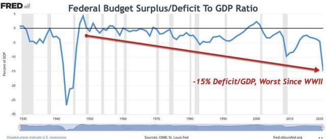 federal budget surplus/deficit