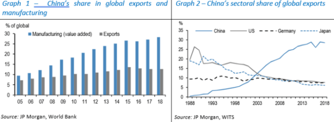 US China Exports