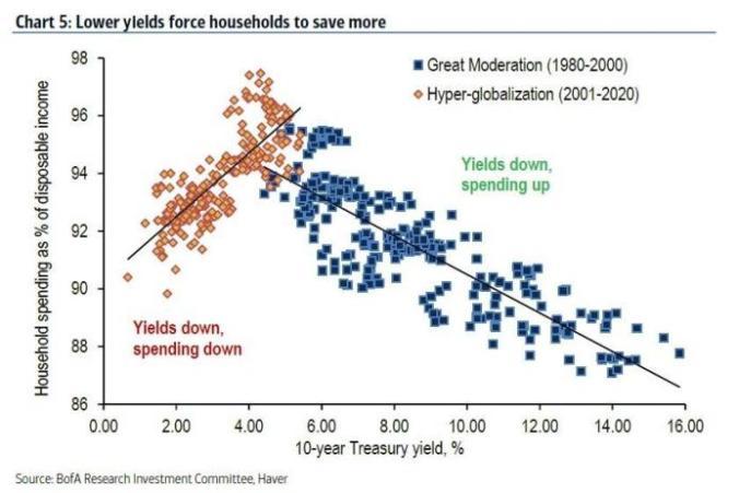 lower yields savings