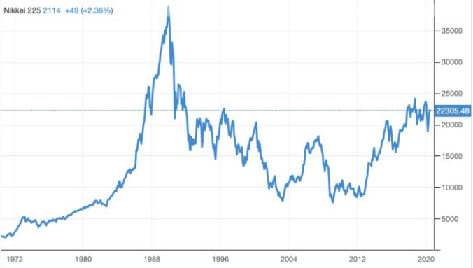 Nikkei Japanese stock market
