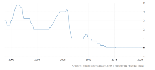 european central bank interest rates
