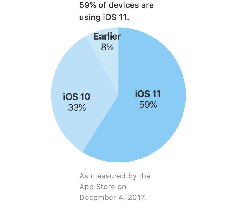 Apple installation graph