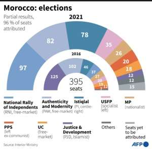 Distribution of seats, based on partial results, in the Moroccan parliament after elections on Wednesday, September 8..  By  (AFP)