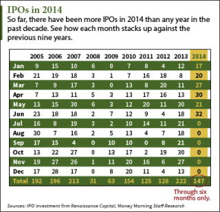 IPOs in 2014
