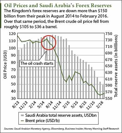 saudi arabia debt