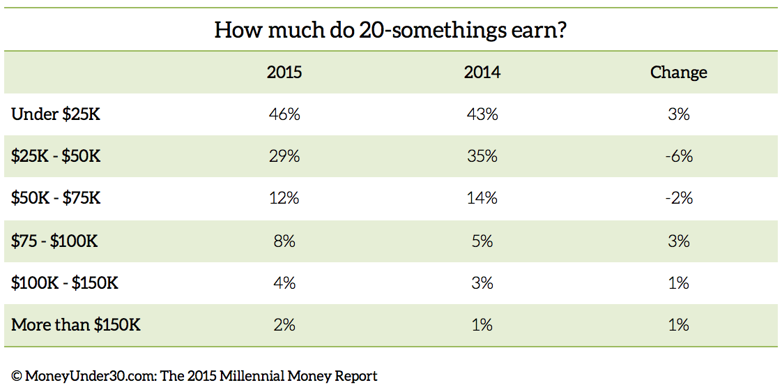 2015-Millennial-Money-Report-Earn