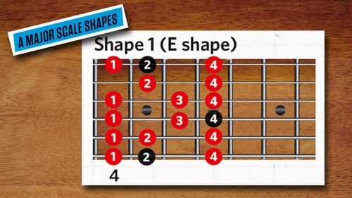 30-day guitar challenge, day 7: Play lead across the ...