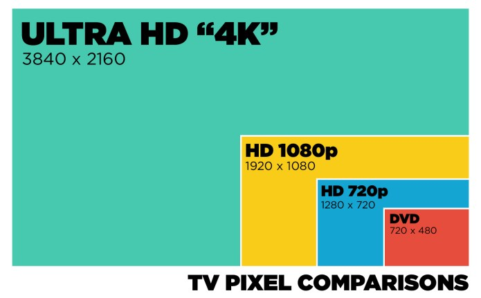 TV buying guide - resolution