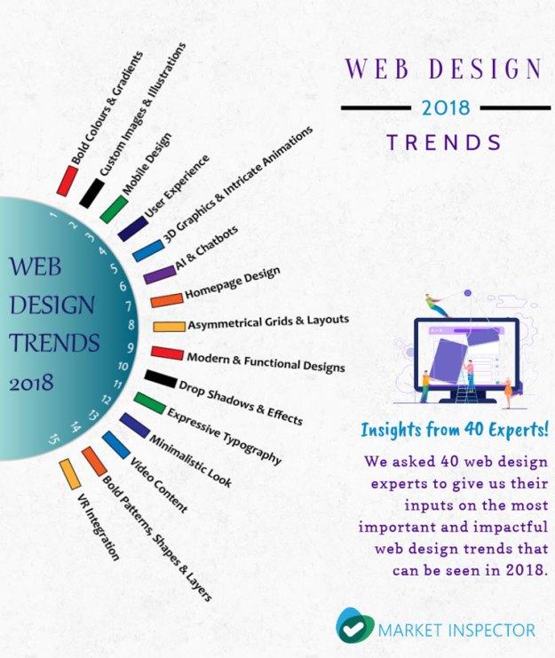 LjScXdzbezdd9cQXa9RCvC Experts reveal the web design trends of 2018 Random