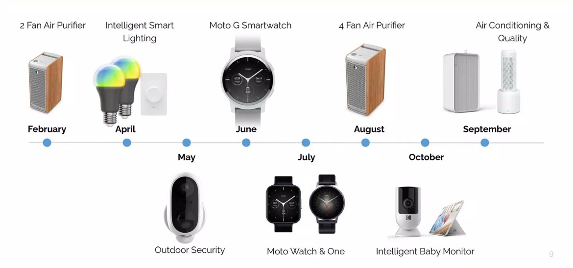 Moto smartwatches from CE Brands' investor presentation