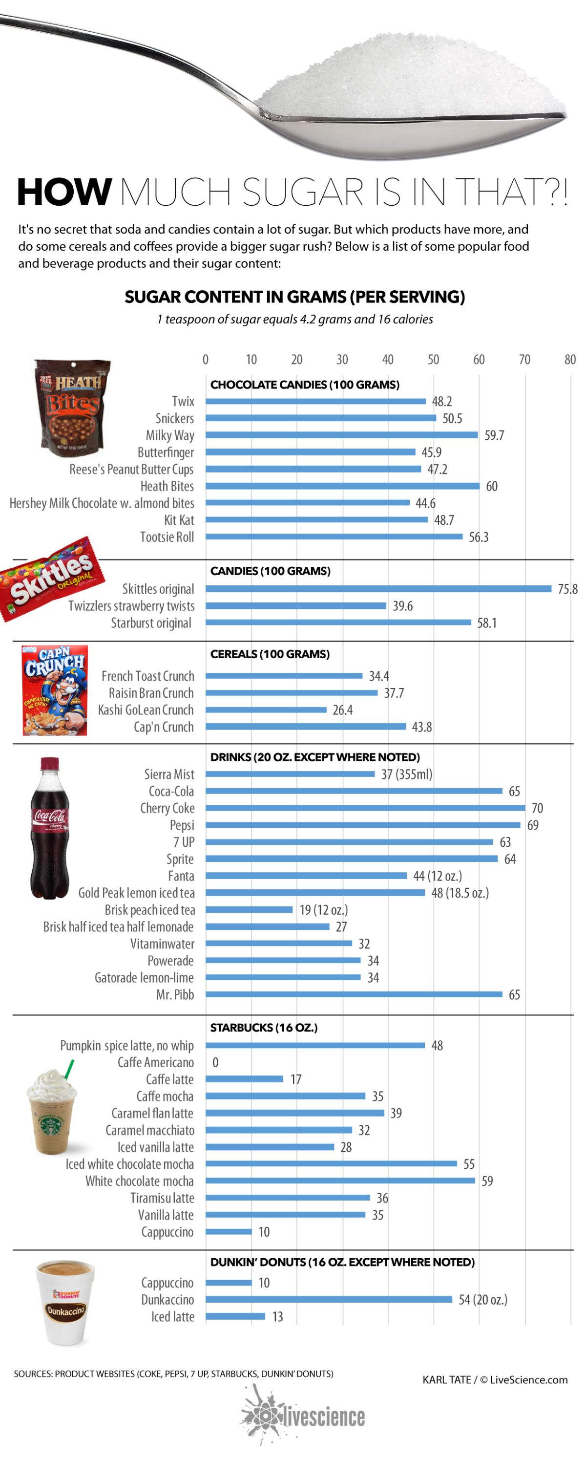 Grams Of Added Sugar In Some Popular Foods And Drinks