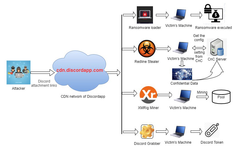A diagram illustrating how Discord's content-delivery network is allegedly being used by third parties to spread malware.