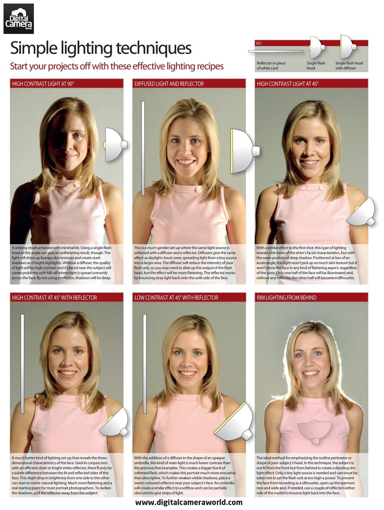 Photography Cheat Sheet Simple Portrait Lighting Techniques