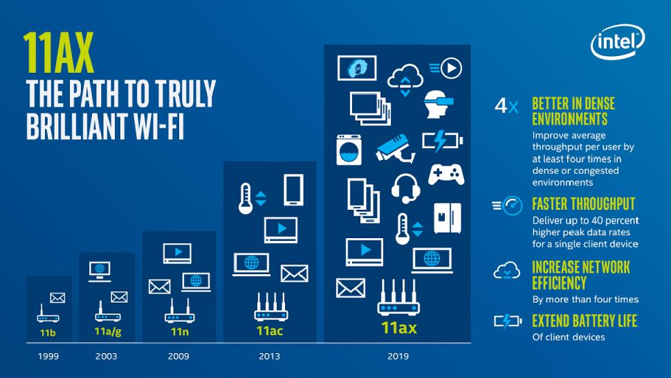 Intel slide on Wi-Fi 6