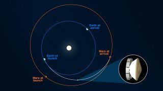 O rover Mars 2020 Perseverance da NASA atingiu seu ponto médio - 146,3 milhões de milhas (235,4 milhões de quilômetros) - em sua jornada para a cratera Jezero do Planeta Vermelho em 27 de outubro de 2020, às 4:40 EDT (2040 GMT).