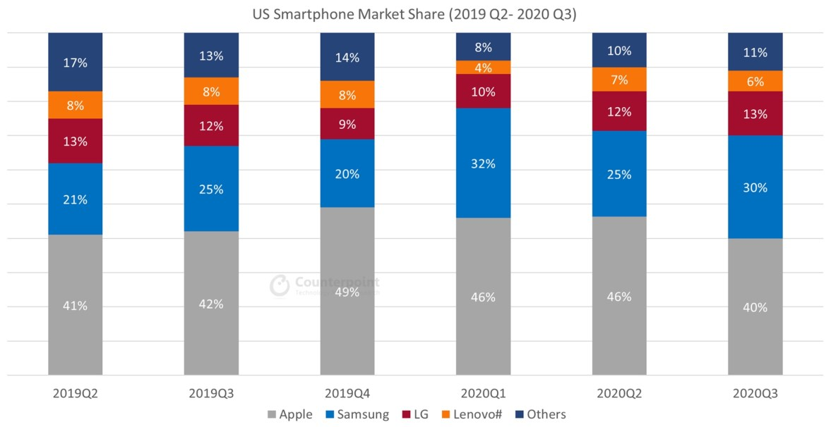 US Smartphone Market share Q3 2020 counterpoint research