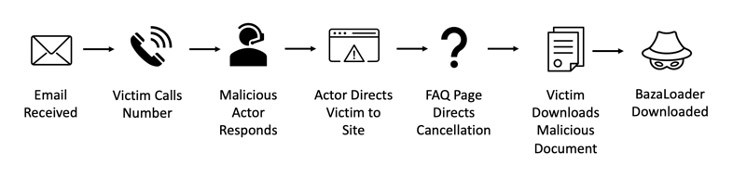 The 'kill chain' of the BazarLoader infection process.