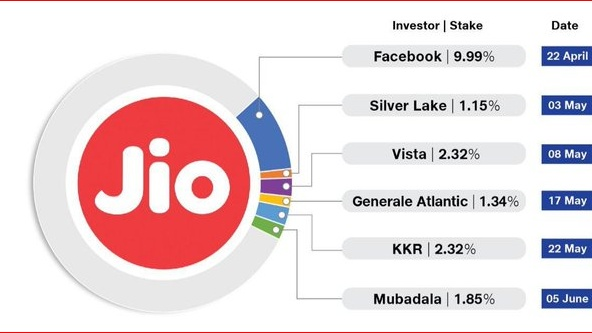 Investments in Jio Platforms