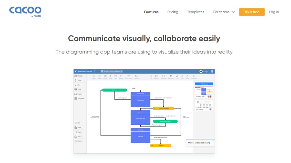 Cacoo - A comprehensive charting tool with good groupware functionality