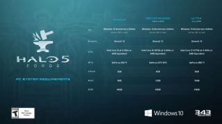 zxFaA35sSzgocu39Eh3tv-650-80 James' Take: Halo 5 Forge coming to PC Technology