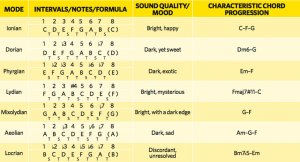 How to master the musical modes for good | MusicRadar
