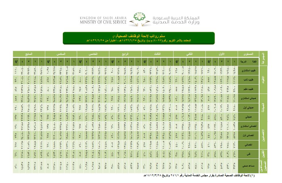 سلم رواتب الأطباء الجديد في السعودية 2020 موسوعة