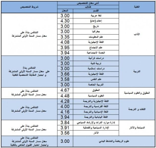 معدل القبول في جامعة الملك سعود 1441.