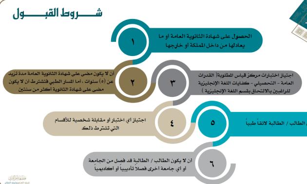 شروط القبول في جامعة أم القرى 1442 - 2021