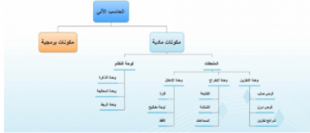خريطة مفاهيم حاسب اول متوسط