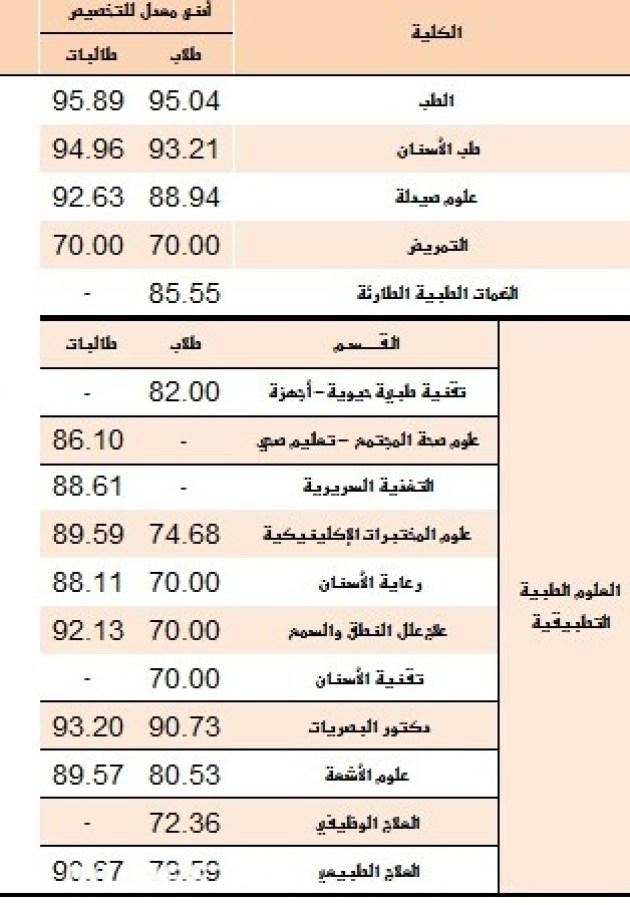 نسب قبول الجامعات في الرياض