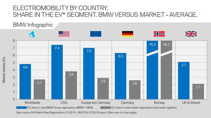 Electromobility By Country. Share In The EV Segment. BMW Versus Market-Average.