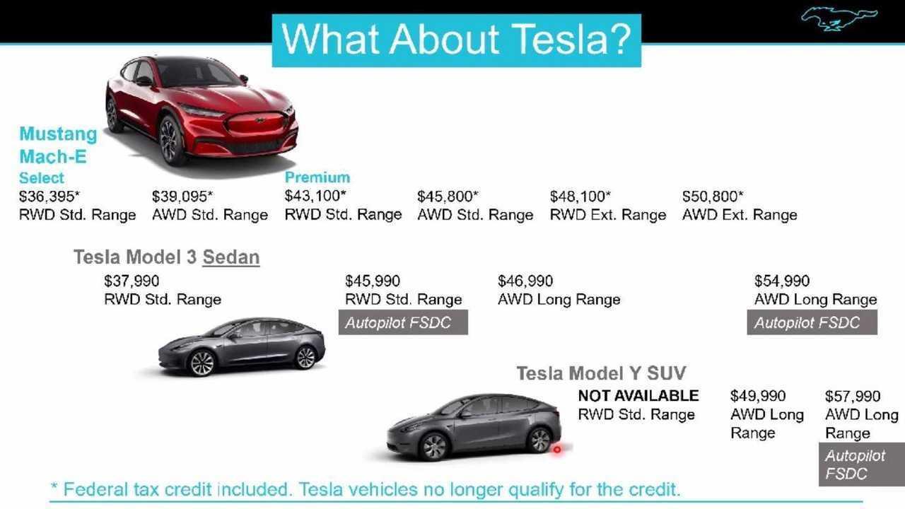 El crédito fiscal federal es el principal punto de venta de Ford Mustang Mach-E frente a Teslas