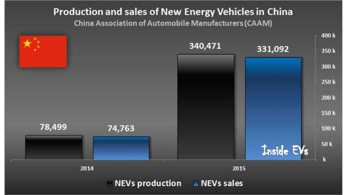 china's electric car boom met with skepticism   insideevs photos